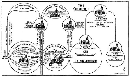The Church Chart